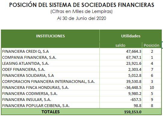 La imagen tiene un atributo ALT vacío; su nombre de archivo es Ranking-financieras-junio-2020.jpg